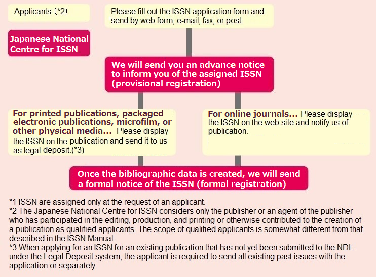 Firstly, an applicant applies to the Japanese National Centre for ISSN for an ISSN to be assigned to a publication. Secondly, as provisional registration, the Centre sends the applicant an advance notice to inform them of the assigned ISSN. Thirdly, in the case of online journals, applicants display the ISSN on the web site and notify the Centre of publication. In the case of other media formats, they display the ISSN on the publications and send them to the Centre as legal deposit. Fourthly, after the creation of the bibliographic data, the Centre will carry out formal registration and send a formal notice of the ISSN.